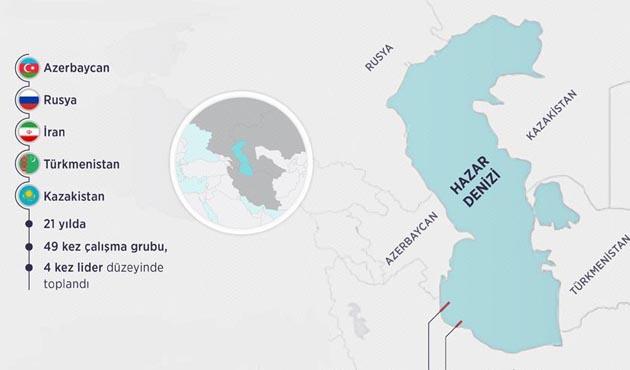 Hazar Denizi'nin kullanımında anlaşma sağlandı