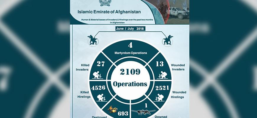 Taliban: 60 günde 2109 saldırı düzenledik