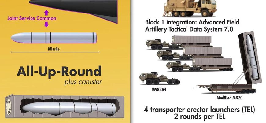 ABD hipersonik yeni füze sistemini test etmeye hazırlanıyor