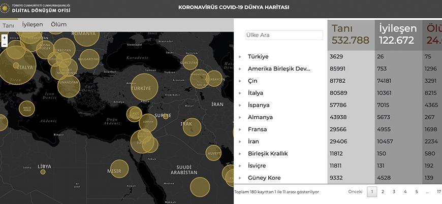 Cumhurbaşkanlığı koronavirüs bilgilendirme sitesi yayında
