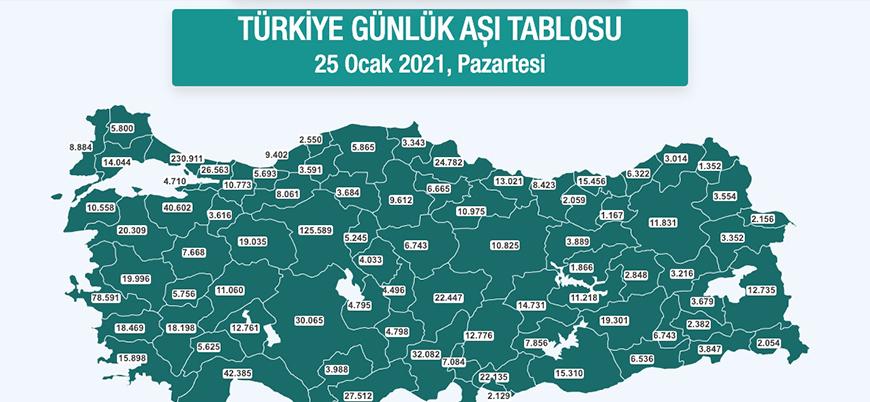 Türkiye'nin il bazında günlük aşı tablosu