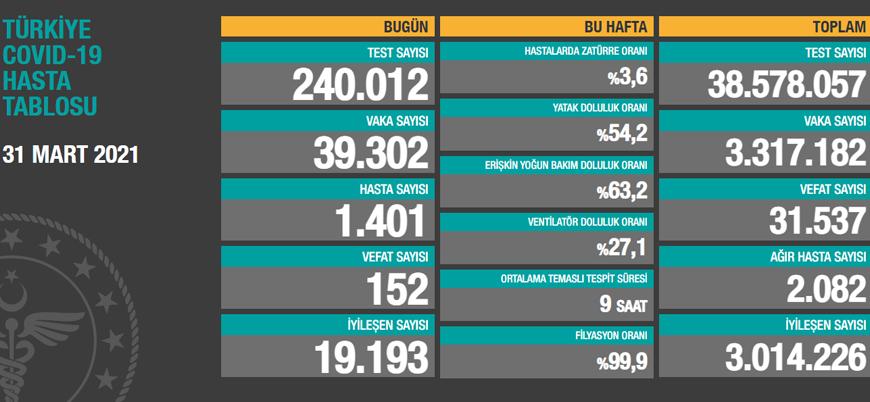 Türkiye'de koronavirüs: 39 bin yeni vaka, 152 can kaybı