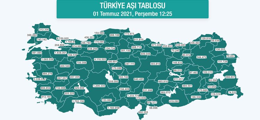 Türkiye'de yapılan toplam koronavirüs aşısı sayısı 50 milyonu aştı